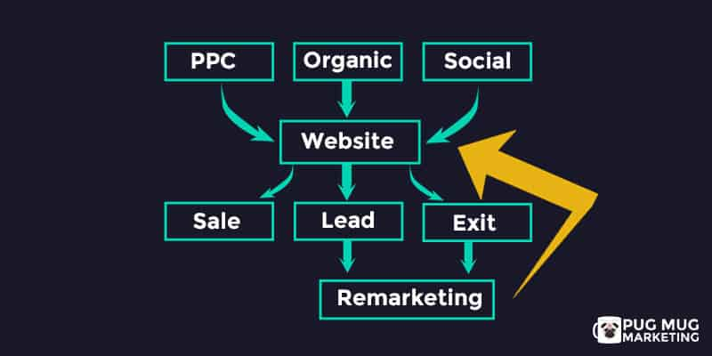 Remarketing-Flow